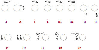 Khom Thai vowels