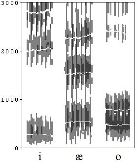 spectrograms of [i, ae, o]